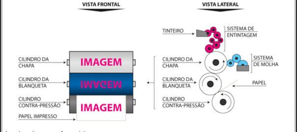infografico-impressao-offset